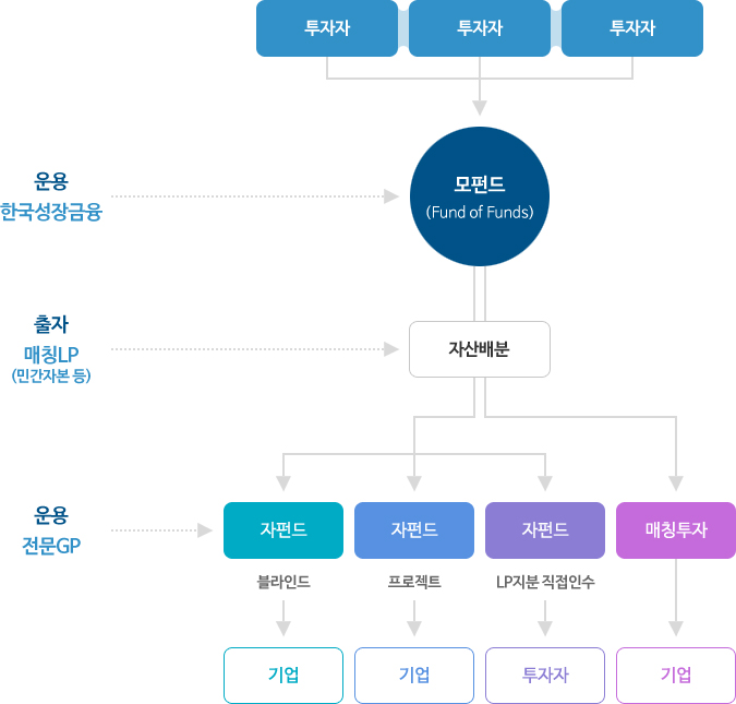 FoFs(Fund of Funds) 구조